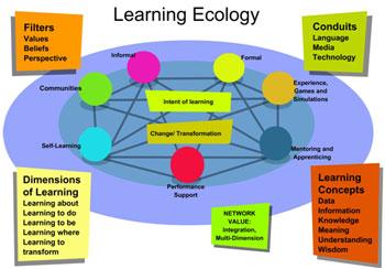 E learning verktyg