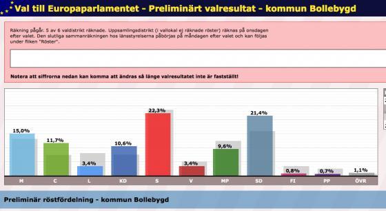 cb6000381a9a När Valmyndigheten visar det preliminära valresultatet i årets EU-val visar  det sig att drygt 20 procent av röstberättigade i Bollebygds kommun vill ha  ett ...