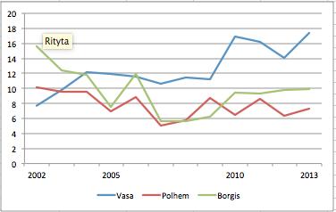 Andel elever på skolor i Gävle som själva är födda utomlands eller där båda föräldrarna år utlandsfödda. Källa: Siris