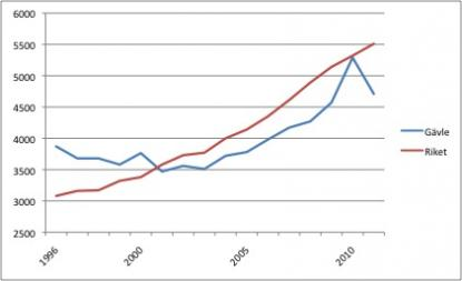Diagrammet visar den faktiska kostnaden per elevför skolmaten i hela landet och i Gävle enlig SCB