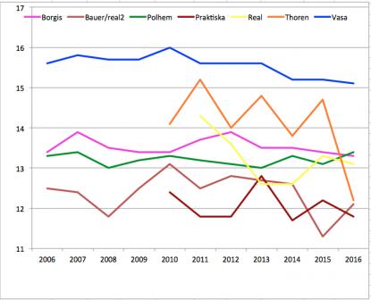 Medelbetyg på Gävles gymnasier 2006-1016