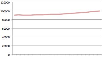 Gävles verkliga befolkningsökning sedan 1995