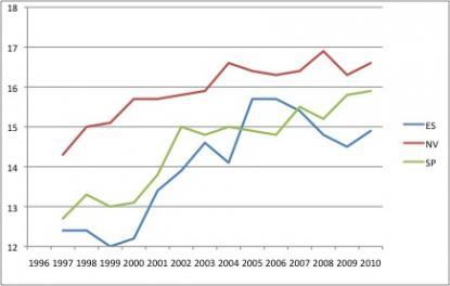 Medelbetyget vid Vasaskolan för olika program 1996-2010. Källa Skolverkets databas Siris.