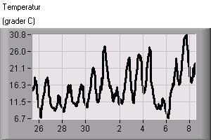 Temperatur 25 maj - 8 juni