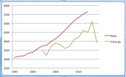 Årskostnaden för skolmaten per elev. Källor: Skolverket-Siris och Utbildningsförvaltningen