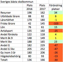 Resultat och förändringar för Gävle kommun 2016-2017<br />Placering bland 290 svenska kommuner