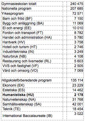 Antal elever på olika program 2014