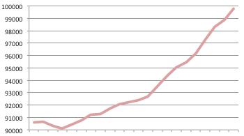 Kommunens bild av befolkningsökningen sedan 1995
