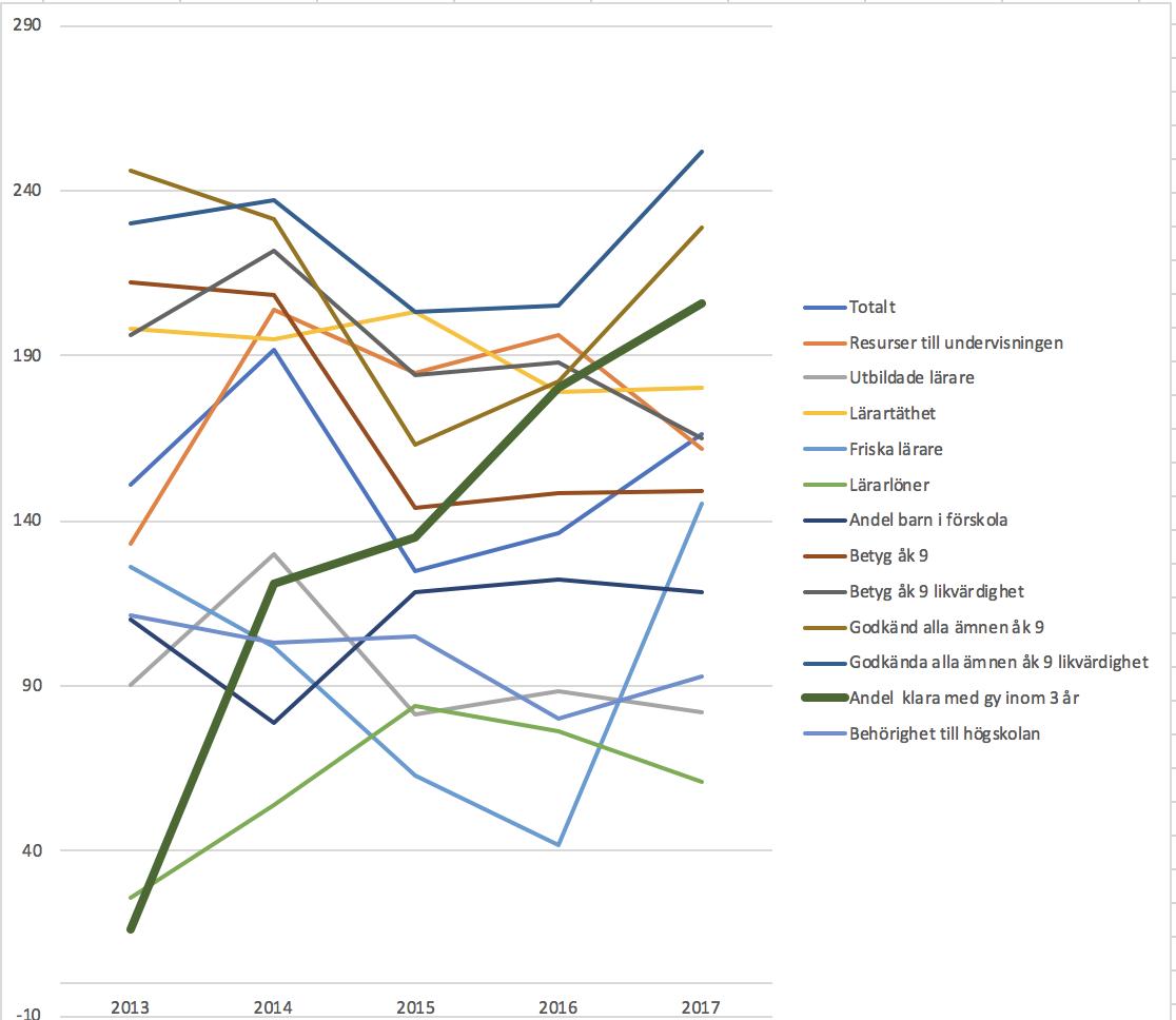 Längst ner finns de bästa högst upp de sämsta. Den tjockare gröna linjen visar gymnasiets utveckling