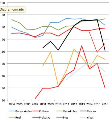 Andel behöriga lärare på Gävlegymnasier 2004-2016<br />Källor: SCB, Skolverket Siris