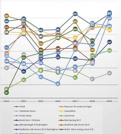 Gävle 2011-2019