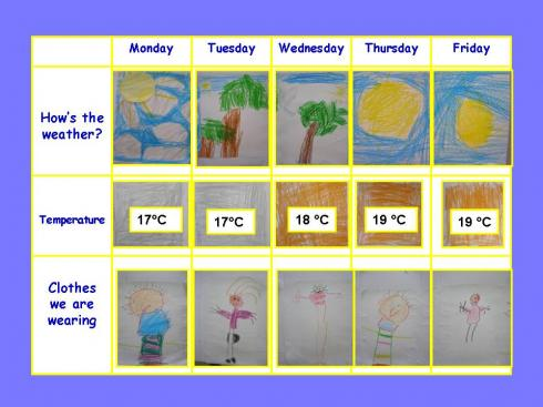 weather articles for students