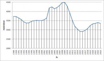 Antal elever i åldern 16-19 i Gävle, Ockelbo, Älvkarleby 1989-2023