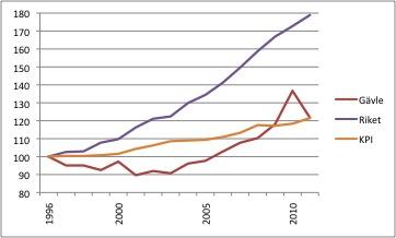 Indexerad kostnadsutveckling för skolmaten. KPI = konsumetprisindex